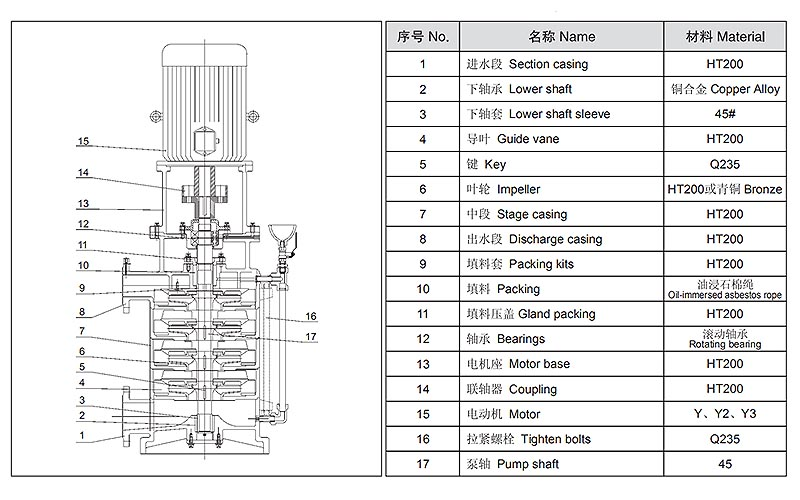 vertical multistage centrifugal pump, vertical centrifugal
