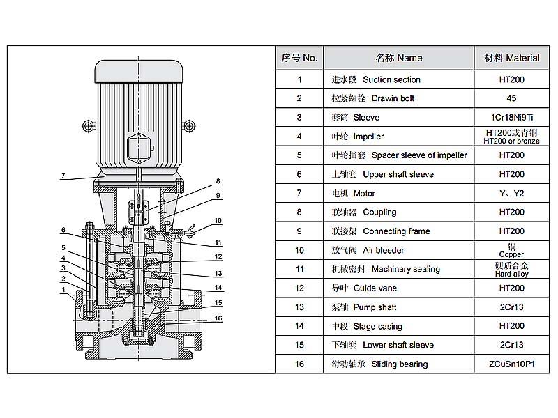 vertical multistage pump, electric fire pump, high pressure